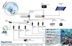 sistema integrato di controllo dell'acquario, particolarmente indicato per gli acquari marini tropicali